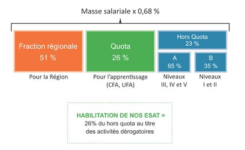 Répartition de la taxe d'apprentissage